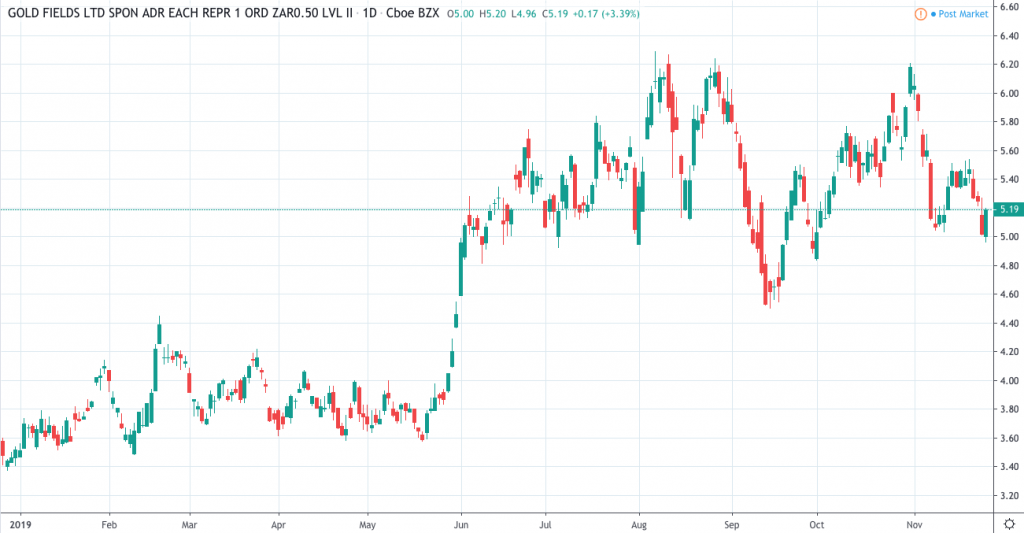 gold stocks to buy Gold Fields Ltd (GFI)