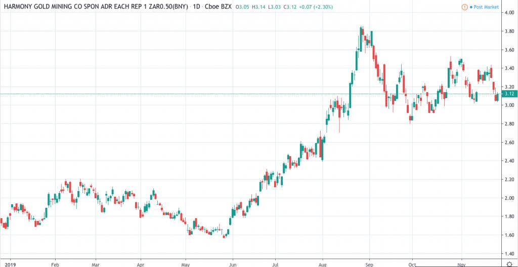 gold stocks to buy Harmony Gold (HMY)
