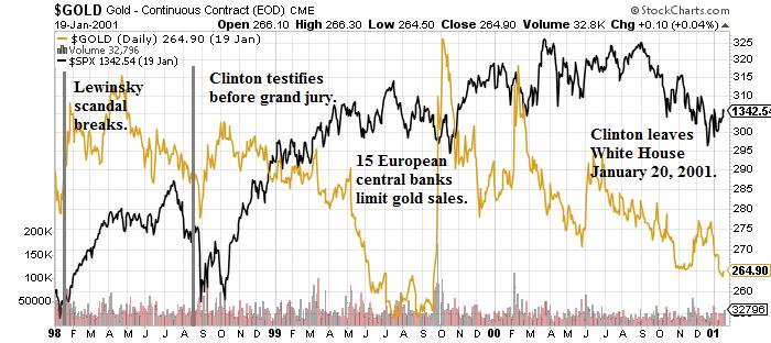 clinton impeachment gold stocks