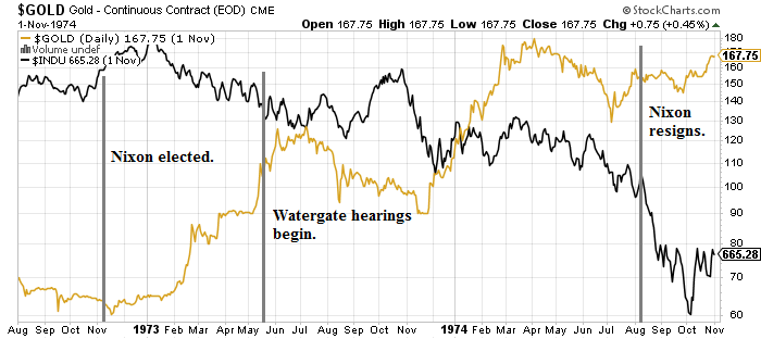 nixon impeachment gold stocks chart