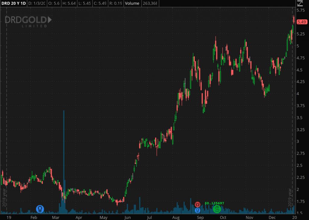 best gold stocks DRDGOLD (DRD)