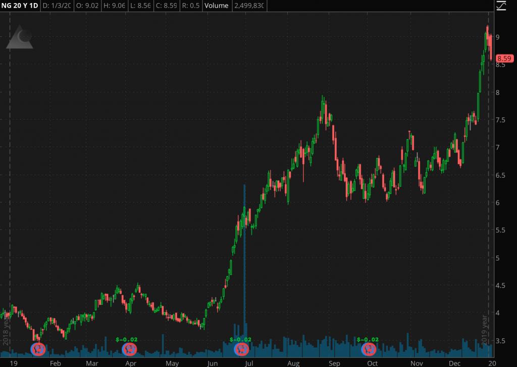 best gold stocks NovaGold (NG)
