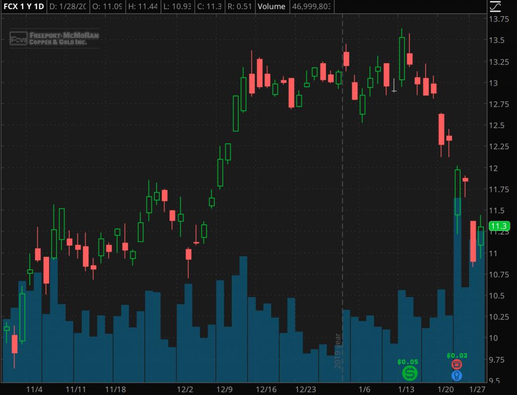 best mining gold stocks to watch Freeport McMoRan (FCX)