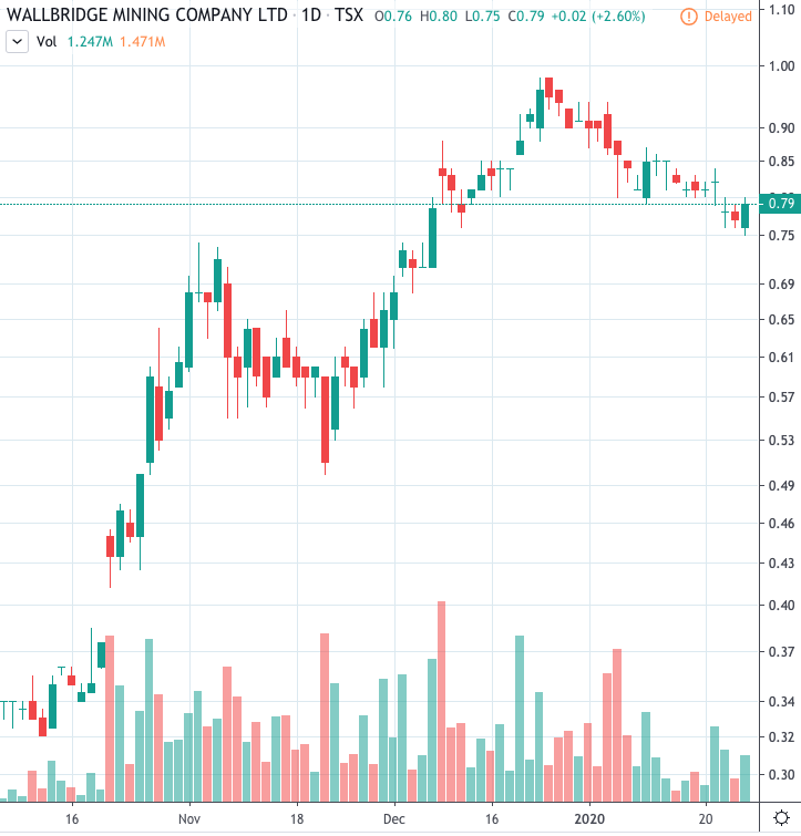 best mining stocks to watch Wallbridge Mining (WM)
