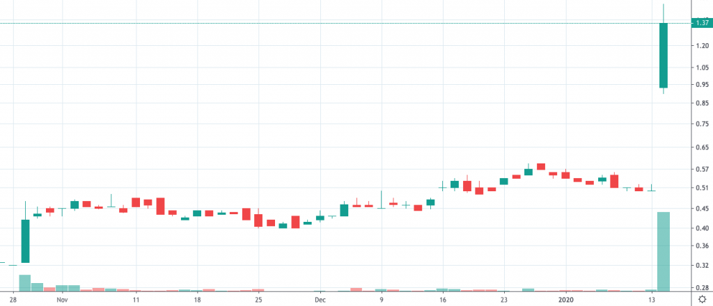 gold stocks to buy now Azimut Exploration (AZM)