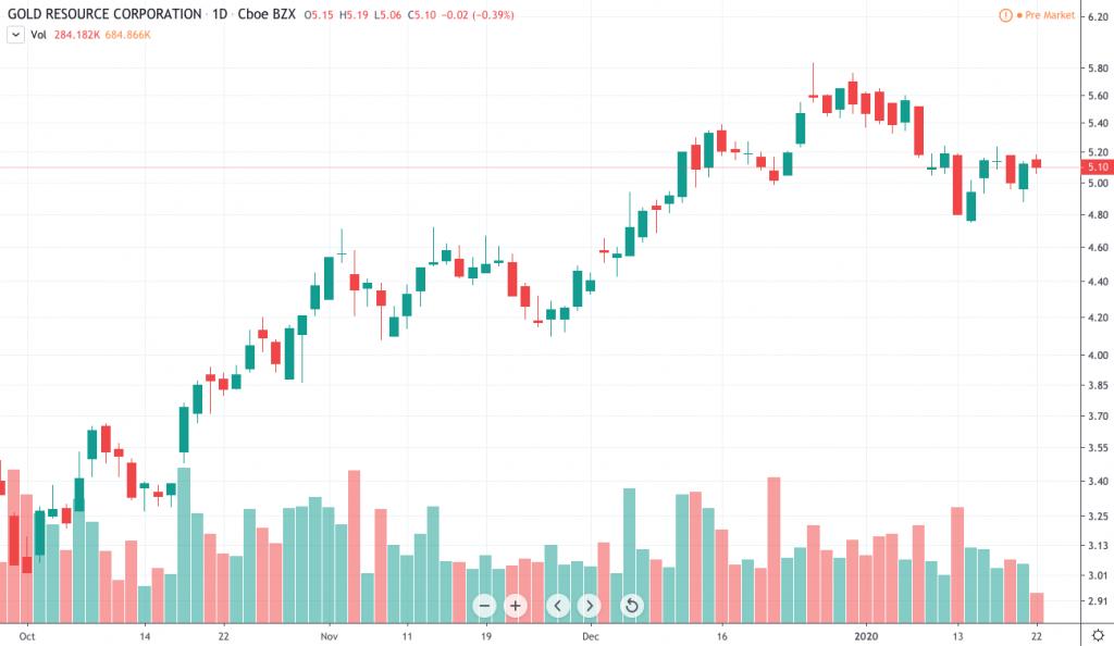 gold stocks to watch Gold Resource (GORO)