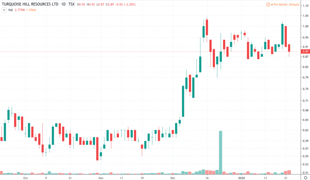 gold stocks to watch Turquoise Hill Resources (TRQ)