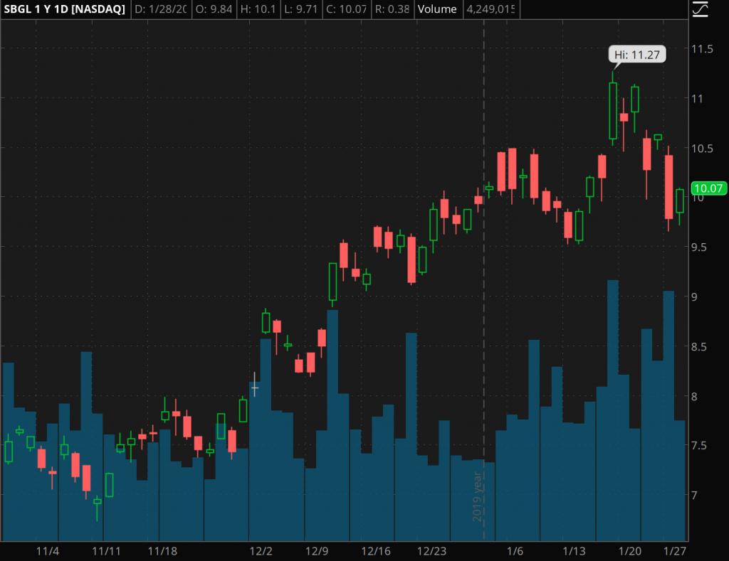 mining gold stocks to watch Sibanye Gold (SBGL)