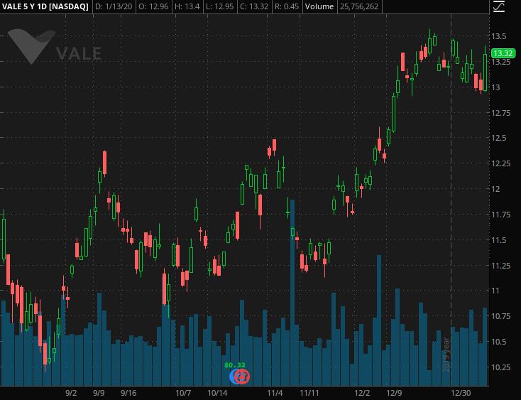 mining stocks to buy Vale SA (VALE)