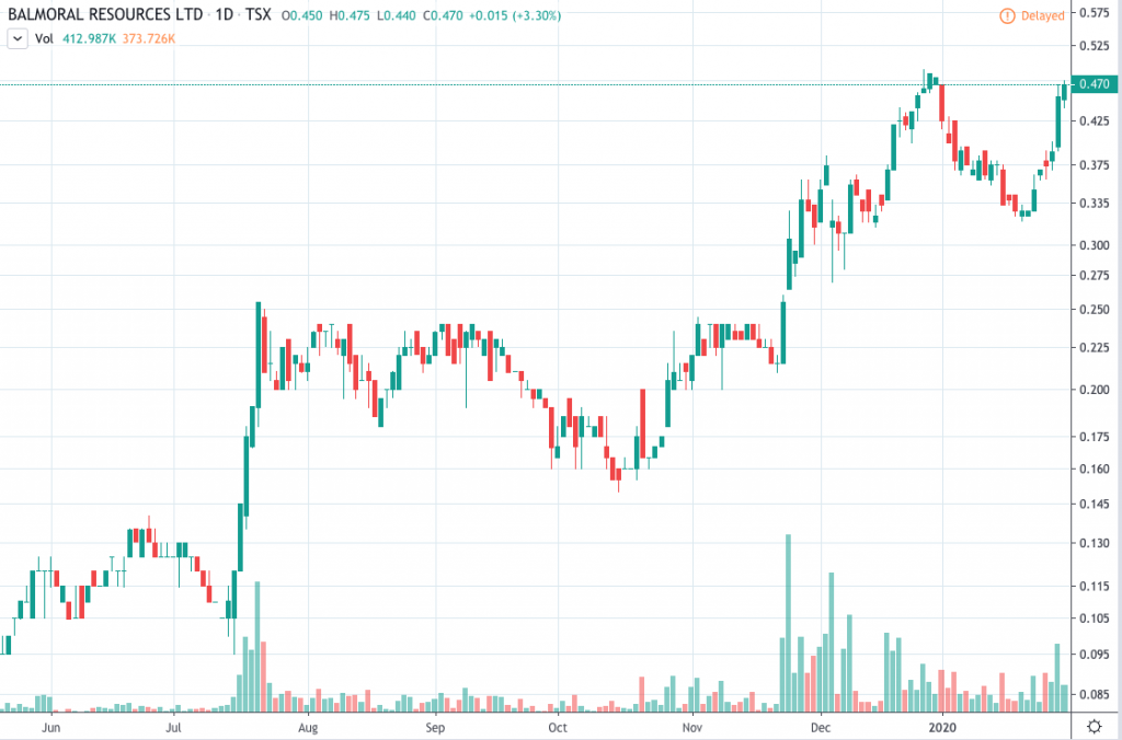 top gold stocks Balmoral Resources (BAR)