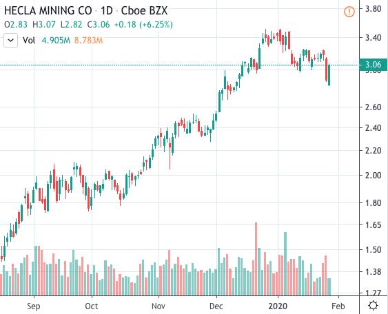 top gold stocks Hecla Mining (HL)
