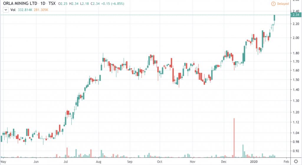 top gold stocks Orla Mining (OLA)