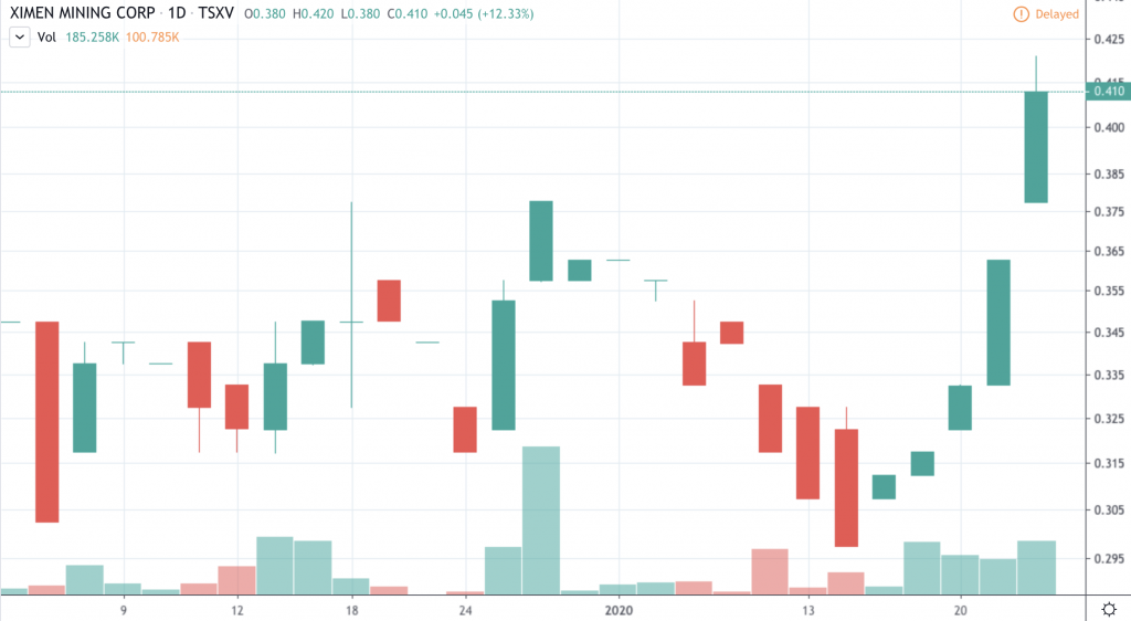 top gold stocks Ximen Mining (XIM)