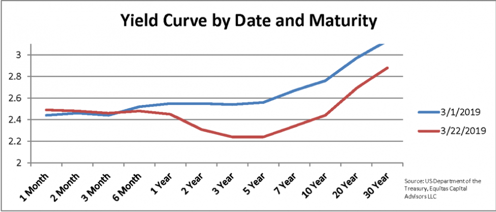 yield curve gold