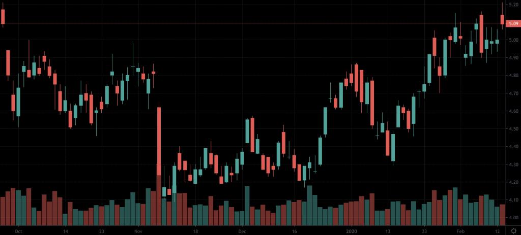 Kinross Gold stock (KGC)