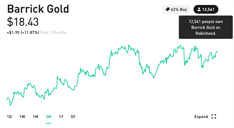 barrick gold stock robinhood