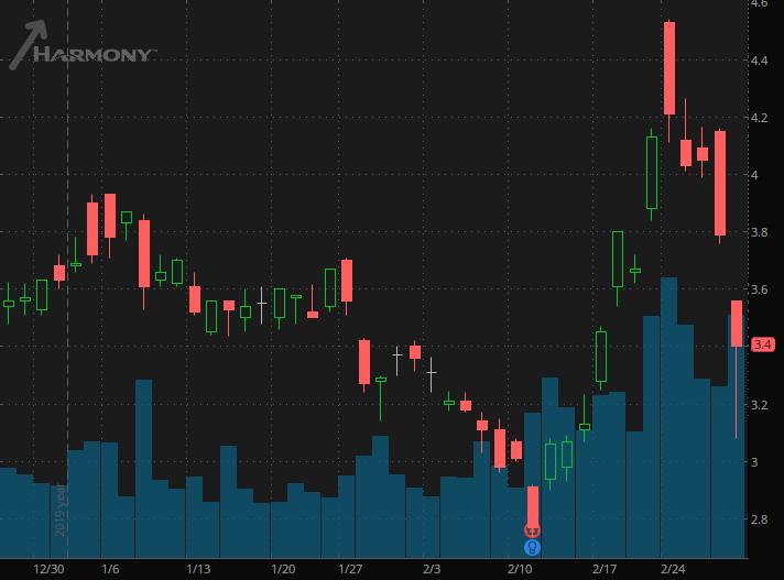 gold stocks Harmony Gold (HMY)