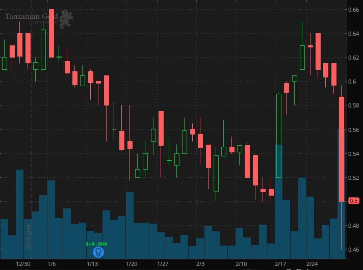 gold stocks Tanzanian Gold stock (TRX)
