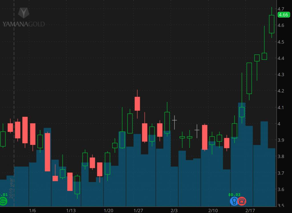 top gold stocks Yamana gold stock (AUY) (YRI)