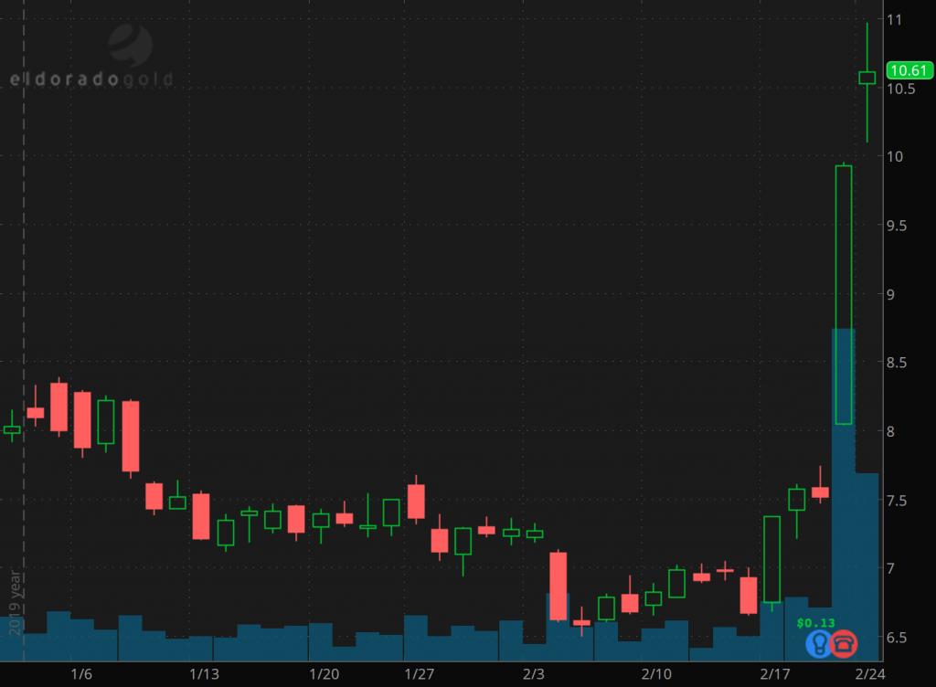top gold stocks to watch Eldorado Gold stock (EGO)