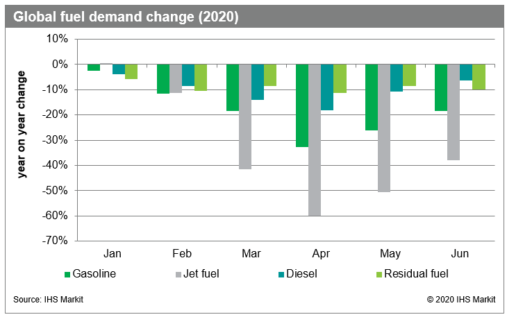 Global-fuel-demand-change