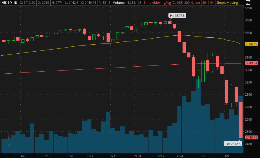 S&P Futures March 2020