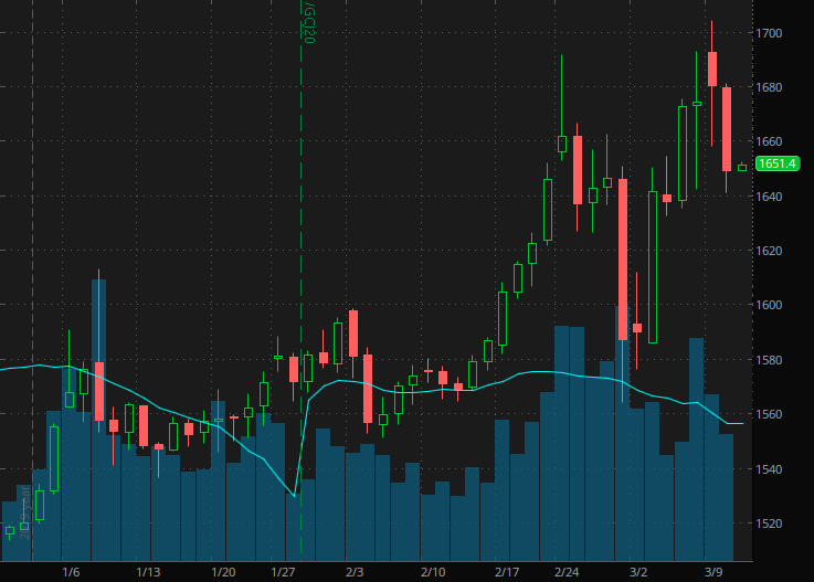 gold stocks gold futures