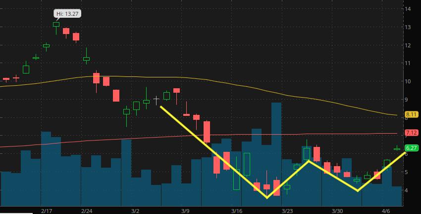 top gold stock Sibanye Stillwater (SBSW)