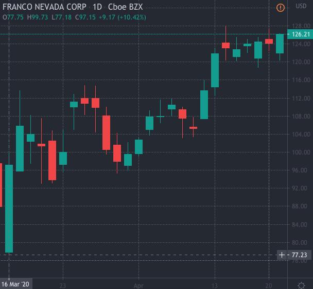 top gold stocks Franco Nevada Corp (FNV)