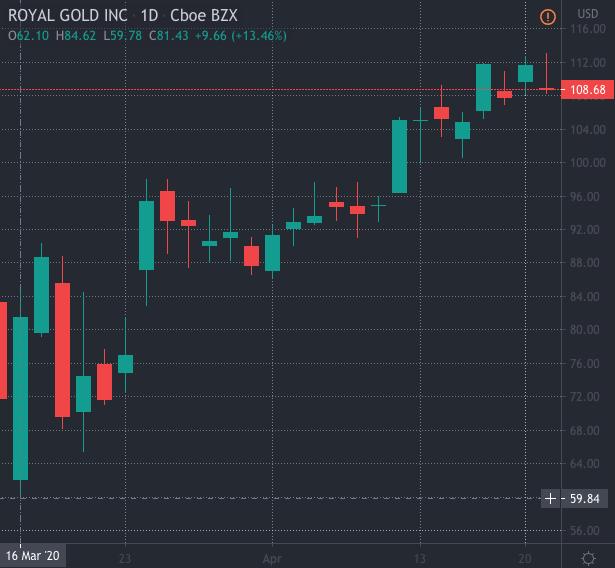 top gold stocks Royal Gold stock (RGLD)