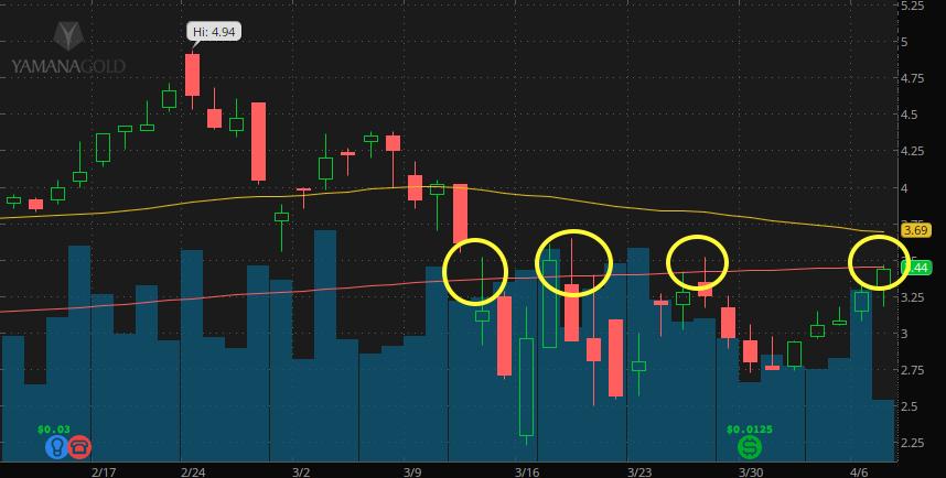 yamana gold stock (AUY)