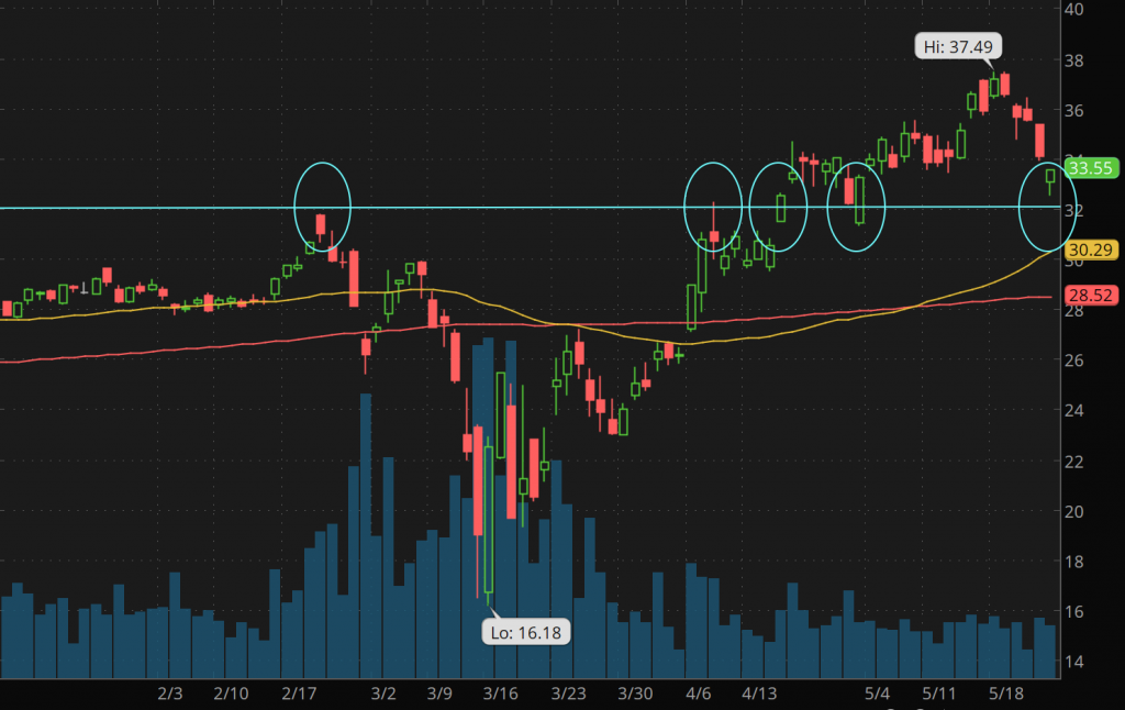 GDX stock etf gold stocks