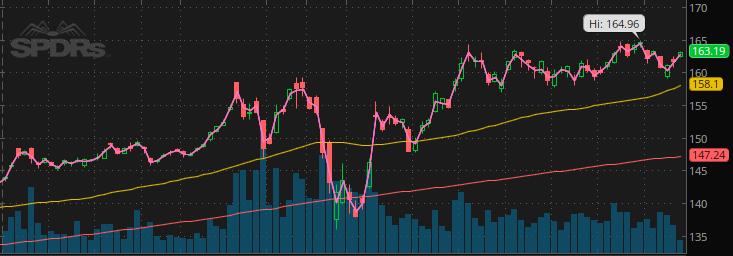 GLD stock ETF May 2020