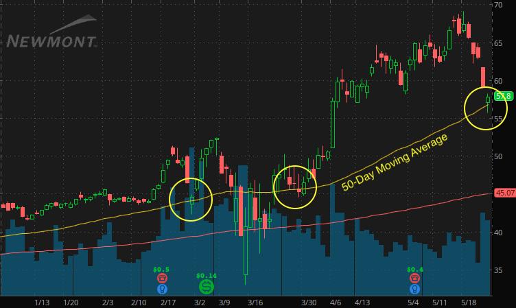 Newmont Gold stock (NEM chart)