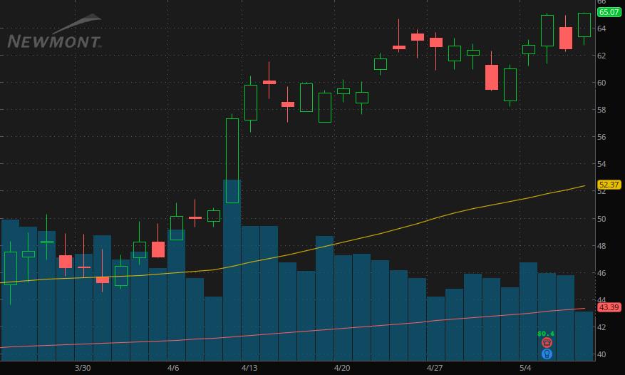 Newmont gold stock chart (NEM)
