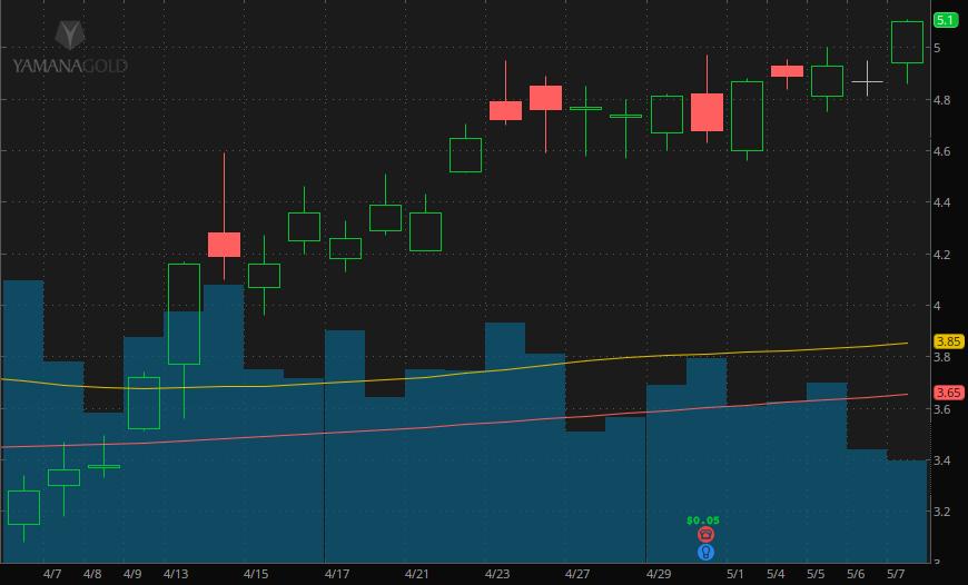 Yamana gold stock chart (AUY)