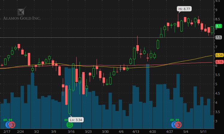 alamos gold stock price may 2020