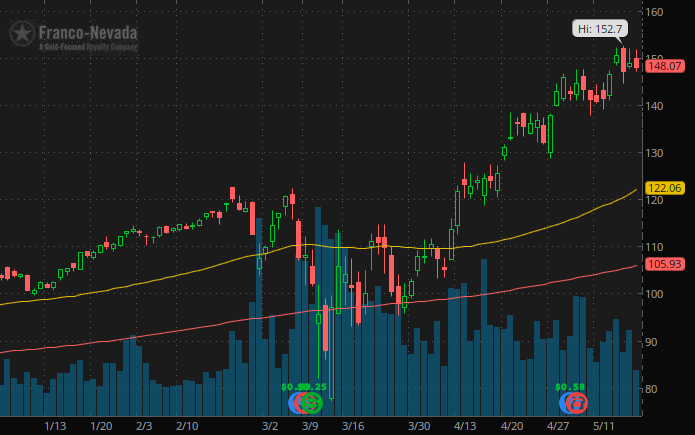 best gold stocks to trade Franco-Nevada (FNV Stock)
