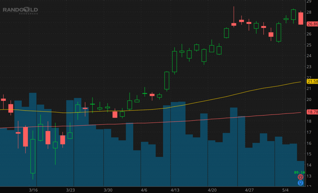 gold rush stocks Barrick Gold price