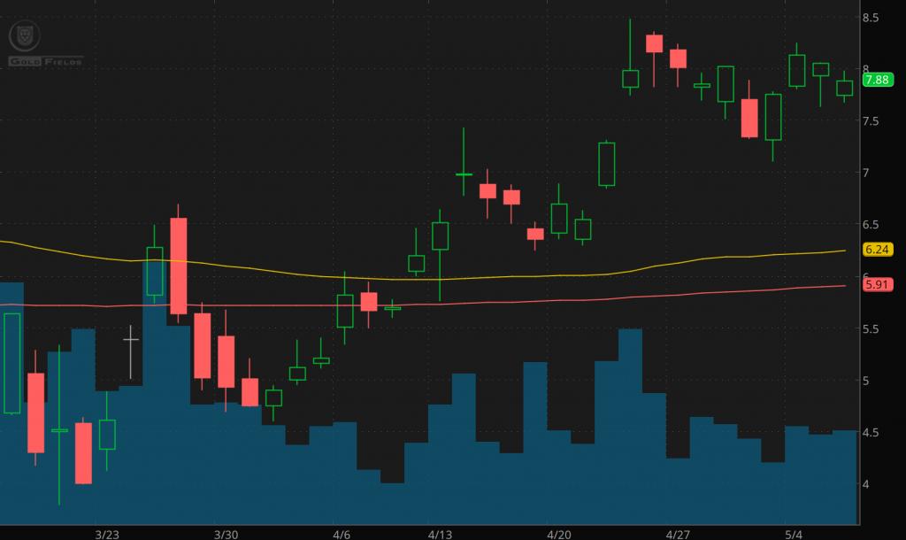 gold rush stocks Gold Fields price