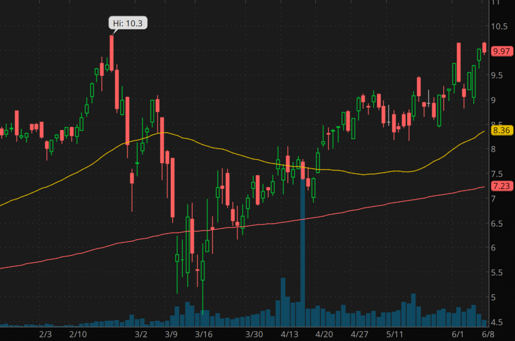 best gold stocks to watch right now Equinox Gold (EQX Stock chart)