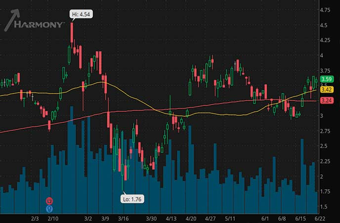 gold penny stocks to watch Harmony Gold stock (HMY stock chart)