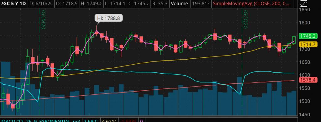 gold price futures /GC