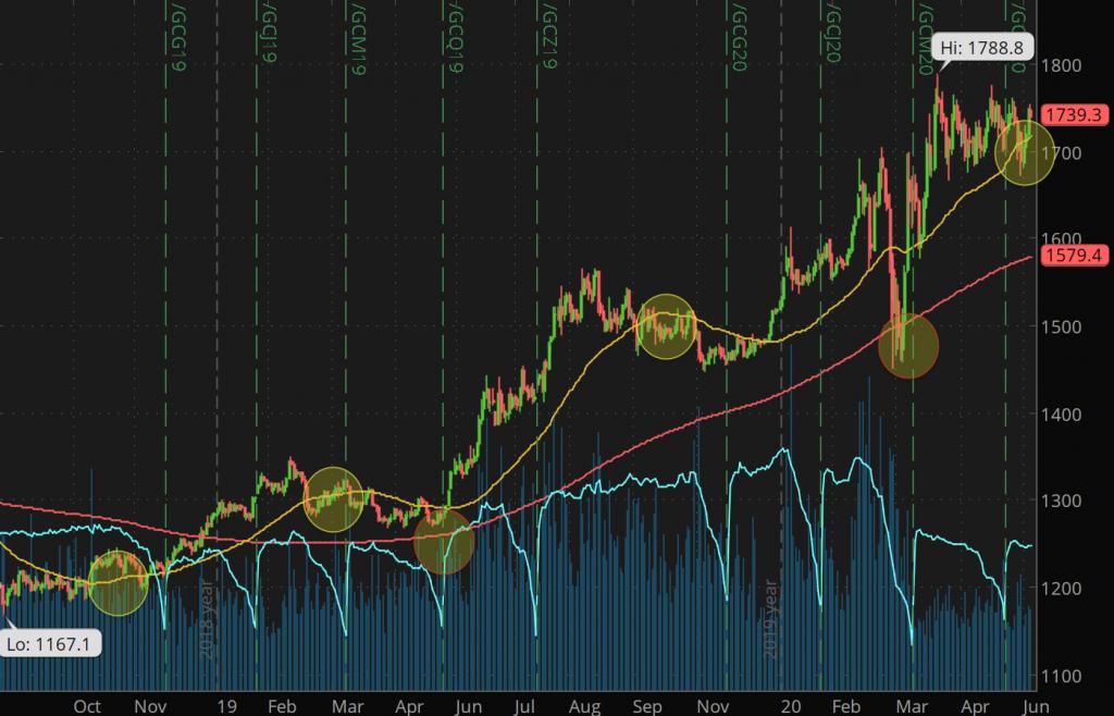 gold stocks futures