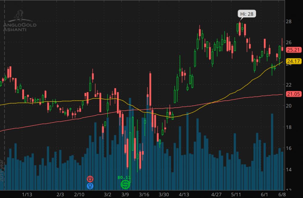 top gold stocks AngloGold Ashanti Ltd (NYSE AU)