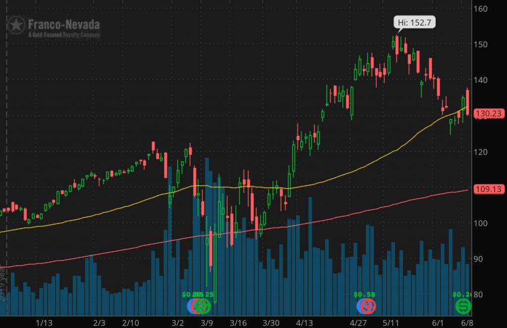 top gold stocks Franco-Nevada Corp (NYSE FNV)