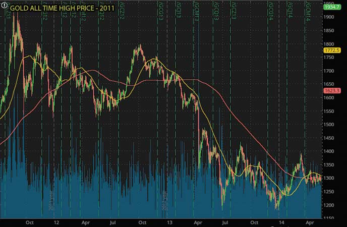 GOLD ALL TIME HIGH PRICE 2011