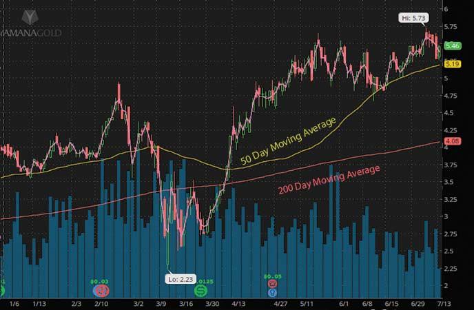 best gold stocks to watch Yamana Gold stock chart
