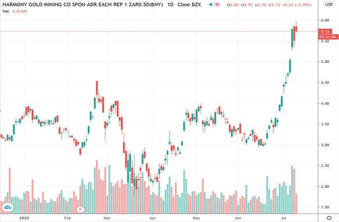 gold stocks to watch Harmony Gold Stock (HMY chart)