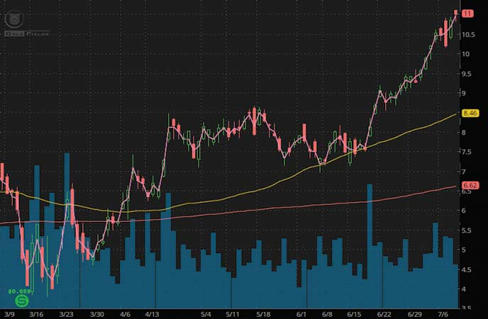 mining stocks to buy sell Gold Fields (GFI stock chart)